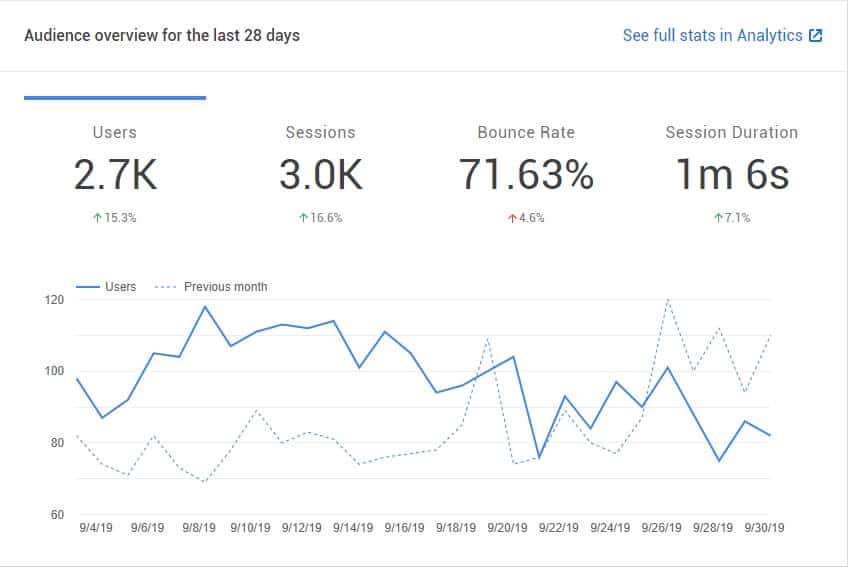 How to Add Google Analytics to WordPress - Beginner's Guide for 2020 2